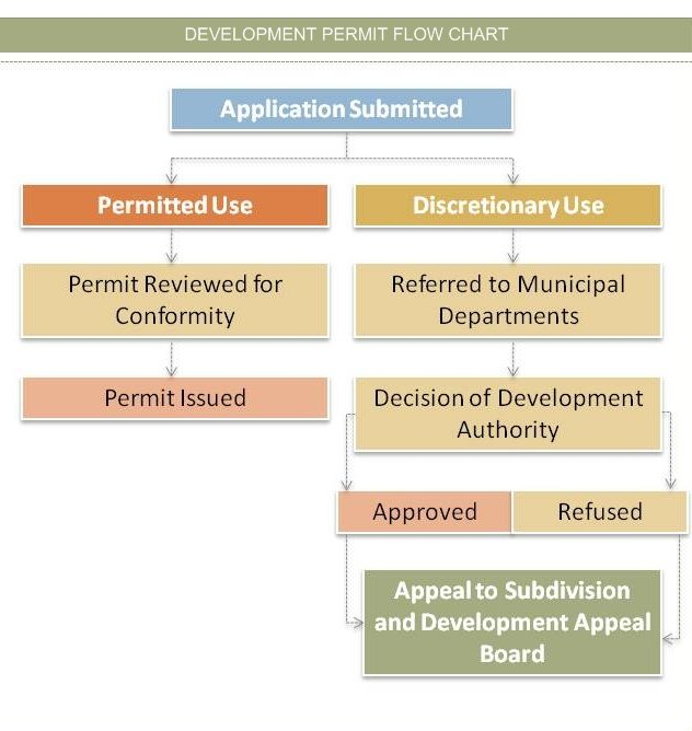 development-permit-flowchart